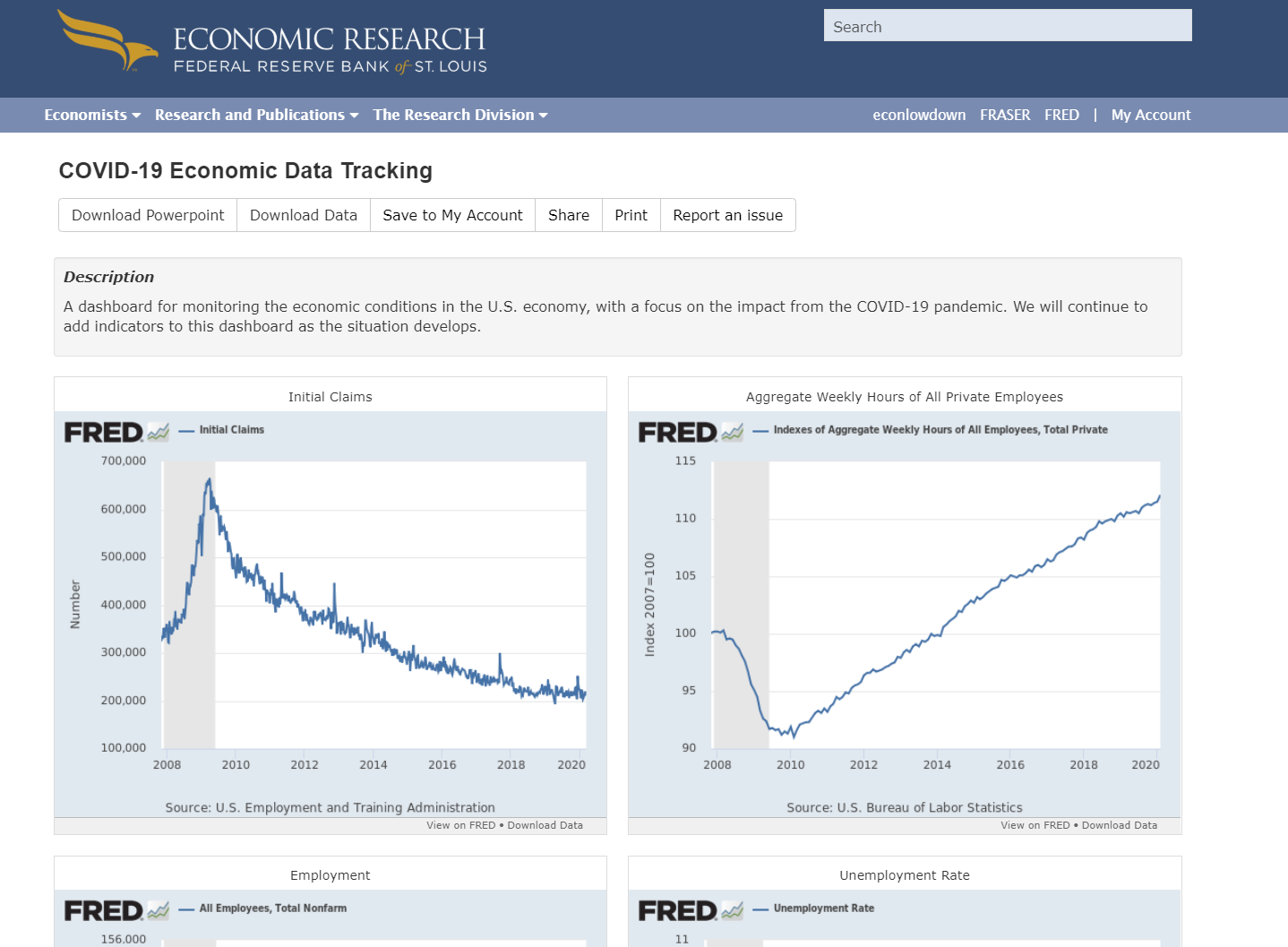 Economic FRED dashboard