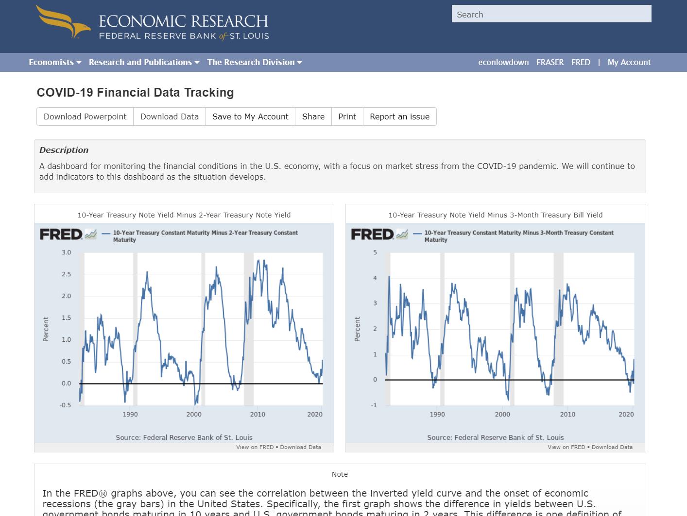 Financial FRED dashboard